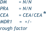 DM	     = N/N PRA	     = N/N CEA	     = CEA/CEA  MDR1     =  +/- rough factor *